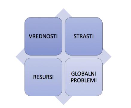 -strasti-resursi-globalni problemi-ženski poslovni kutak